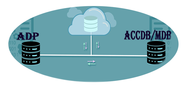 How To Convert .adp To .mdb/.accdb file format
